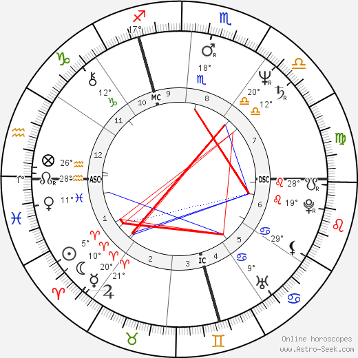 Didier Pironi birth chart, biography, wikipedia 2018, 2019