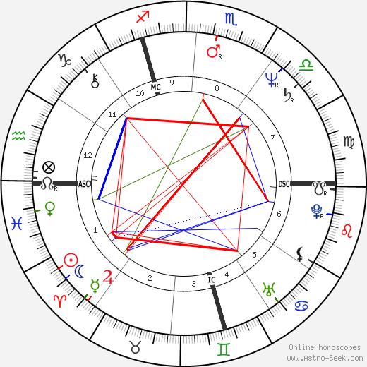 Didier Pironi astro natal birth chart, Didier Pironi horoscope, astrology