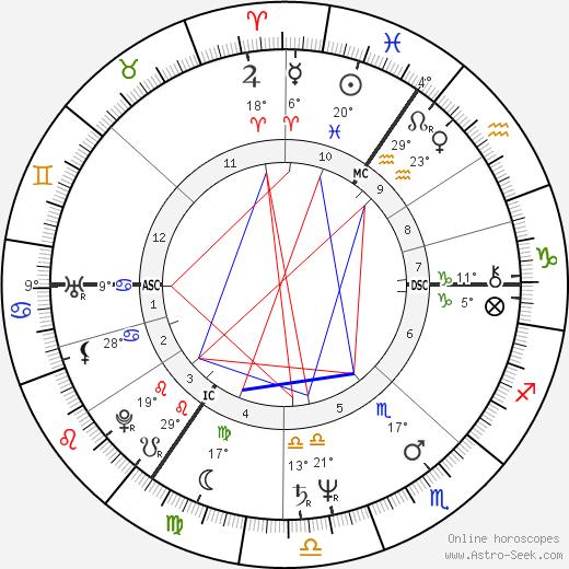 Douglas Adams birth chart, biography, wikipedia 2018, 2019