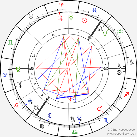 Douglas Adams astro natal birth chart, Douglas Adams horoscope, astrology