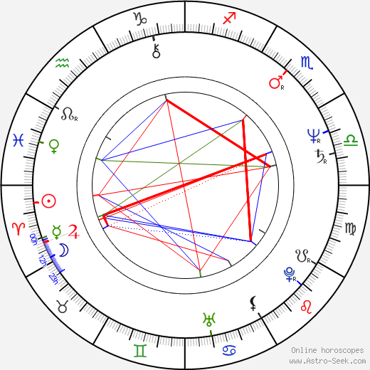 Ecaterina Nazare astro natal birth chart, Ecaterina Nazare horoscope, astrology