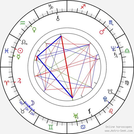 Franca Gonella birth chart, Franca Gonella astro natal horoscope, astrology