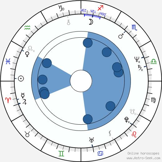 François Giroday wikipedia, horoscope, astrology, instagram