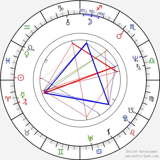 François Giroday birth chart, François Giroday astro natal horoscope, astrology