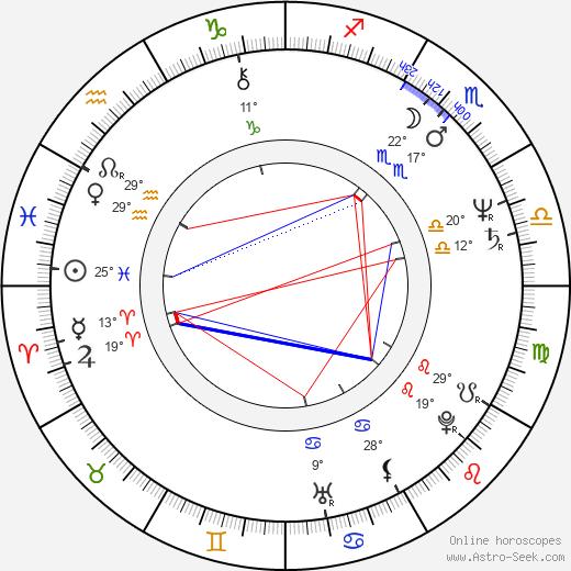 Graham Cole birth chart, biography, wikipedia 2020, 2021