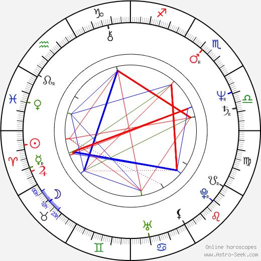 Grzegorz Wons birth chart, Grzegorz Wons astro natal horoscope, astrology