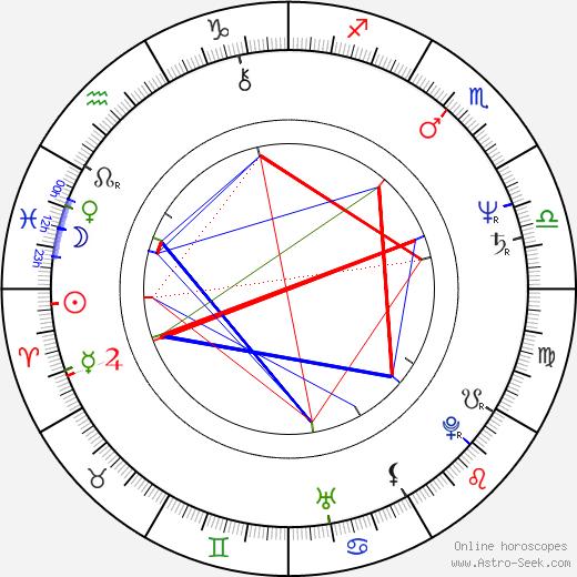 Horst Krebs birth chart, Horst Krebs astro natal horoscope, astrology