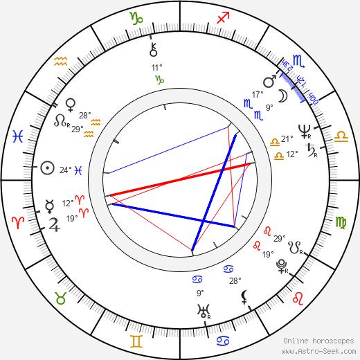 Howard Devoto birth chart, biography, wikipedia 2019, 2020