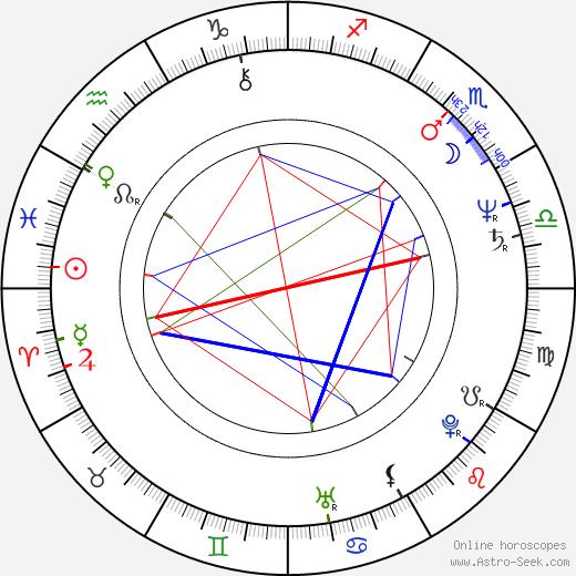 Howard Devoto birth chart, Howard Devoto astro natal horoscope, astrology