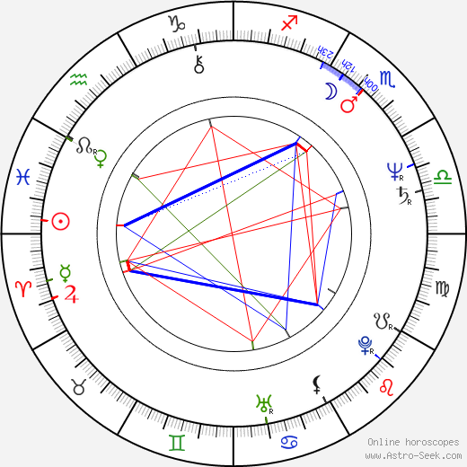Irwin Keyes birth chart, Irwin Keyes astro natal horoscope, astrology