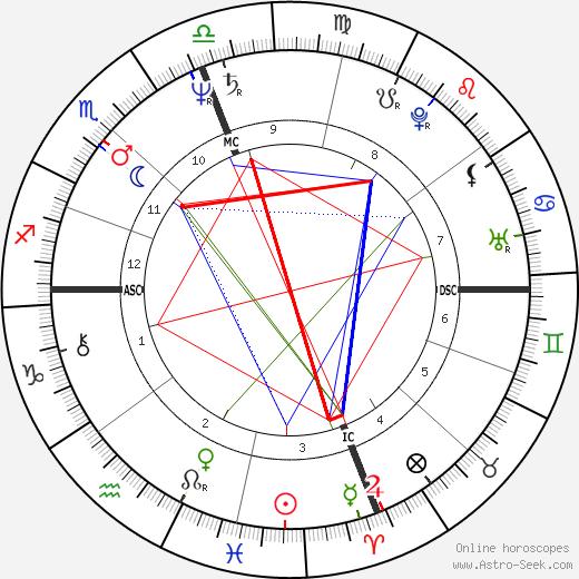 Jack Ford tema natale, oroscopo, Jack Ford oroscopi gratuiti, astrologia