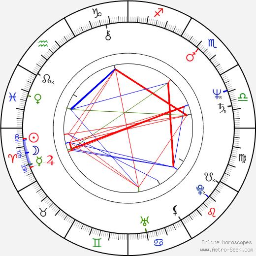 Jan Burian день рождения гороскоп, Jan Burian Натальная карта онлайн