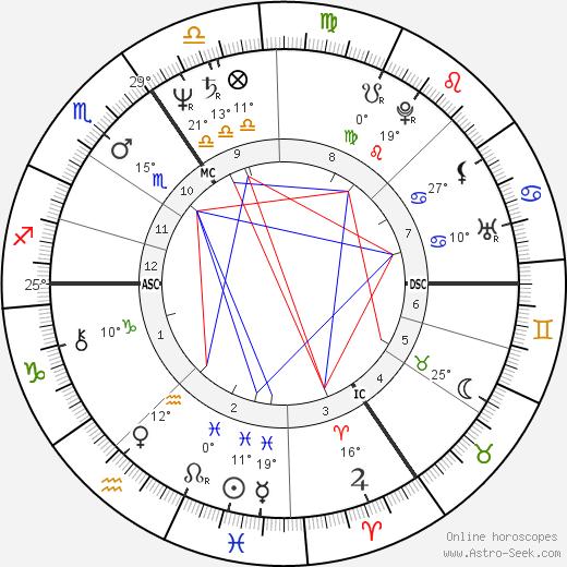 John Altman birth chart, biography, wikipedia 2019, 2020