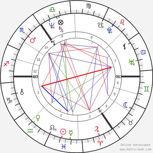 John Altman astro natal birth chart, John Altman horoscope, astrology