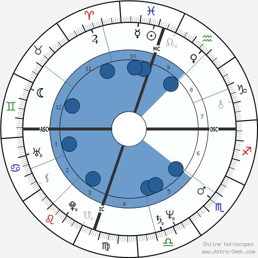 Laraine Newman wikipedia, horoscope, astrology, instagram