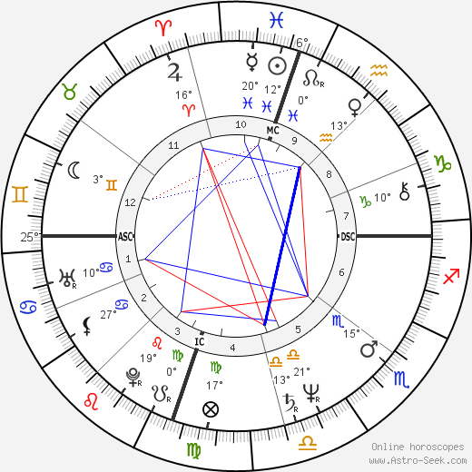 Laraine Newman birth chart, biography, wikipedia 2020, 2021