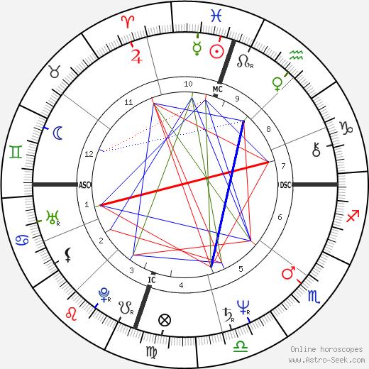 Laraine Newman birth chart, Laraine Newman astro natal horoscope, astrology