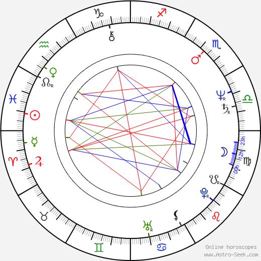 Marie Logojdová birth chart, Marie Logojdová astro natal horoscope, astrology