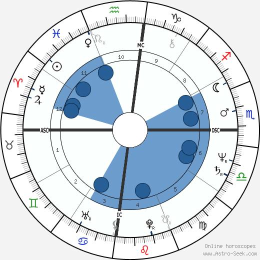 Matthew Ashimolowo wikipedia, horoscope, astrology, instagram