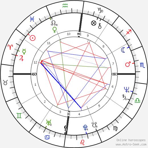 Matthew Ashimolowo tema natale, oroscopo, Matthew Ashimolowo oroscopi gratuiti, astrologia