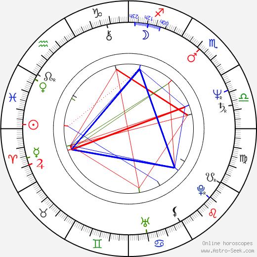 Michaela May birth chart, Michaela May astro natal horoscope, astrology