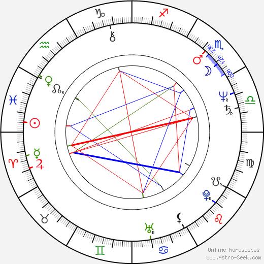 Mikolaj Grabowski astro natal birth chart, Mikolaj Grabowski horoscope, astrology