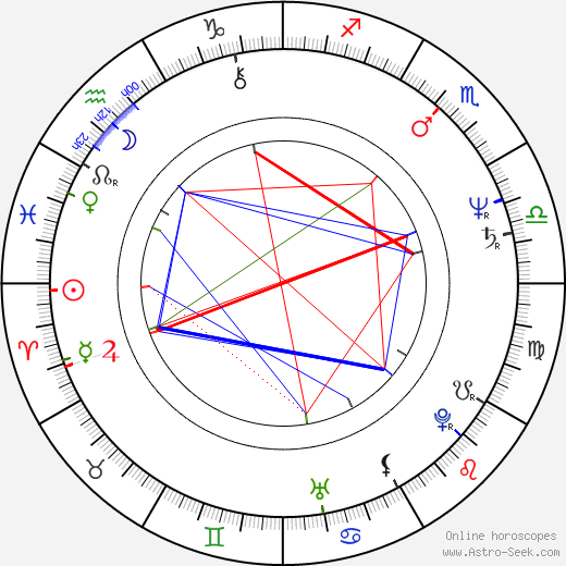 Milan Strljic birth chart, Milan Strljic astro natal horoscope, astrology