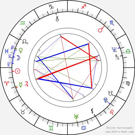 Nicholas Campbell birth chart, Nicholas Campbell astro natal horoscope, astrology