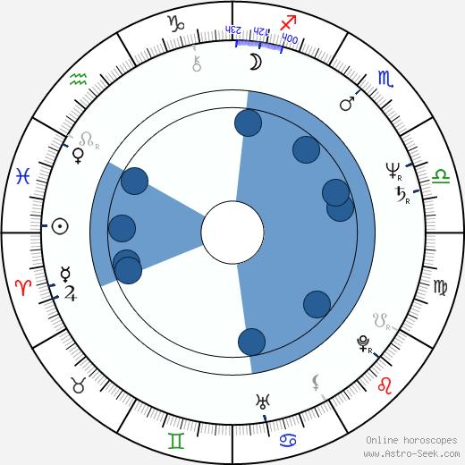 Norberto Díaz wikipedia, horoscope, astrology, instagram