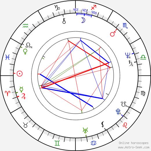 Norberto Díaz birth chart, Norberto Díaz astro natal horoscope, astrology