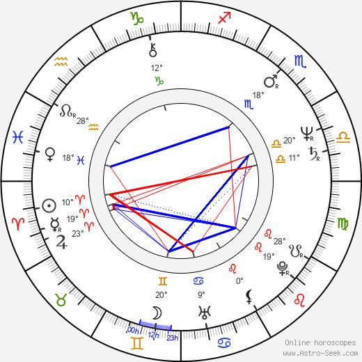 Pavel Suchánek birth chart, biography, wikipedia 2020, 2021