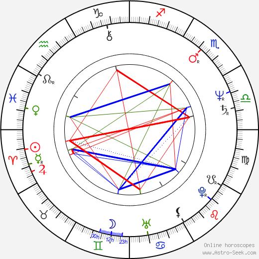 Pavel Suchánek birth chart, Pavel Suchánek astro natal horoscope, astrology