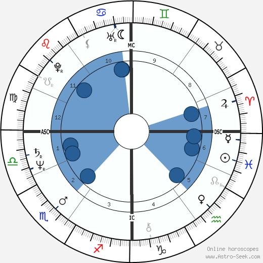 Peter Isler wikipedia, horoscope, astrology, instagram