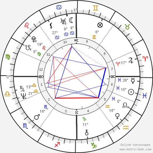 Peter Isler birth chart, biography, wikipedia 2019, 2020