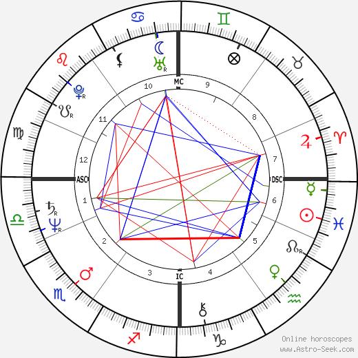 Peter Isler birth chart, Peter Isler astro natal horoscope, astrology