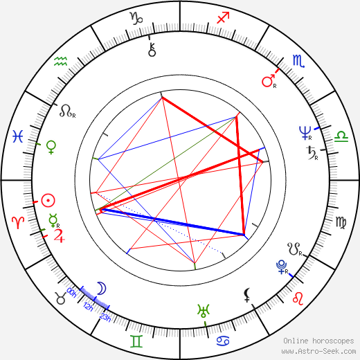 Petr Drozda astro natal birth chart, Petr Drozda horoscope, astrology
