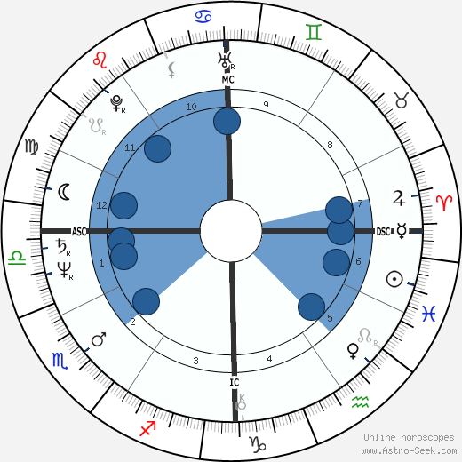 R. David Brown wikipedia, horoscope, astrology, instagram
