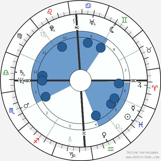 Randy Gradishar wikipedia, horoscope, astrology, instagram