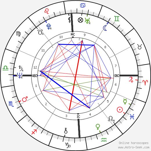Randy Gradishar день рождения гороскоп, Randy Gradishar Натальная карта онлайн
