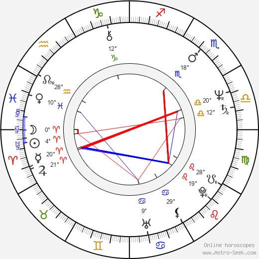 Robert Fox birth chart, biography, wikipedia 2020, 2021