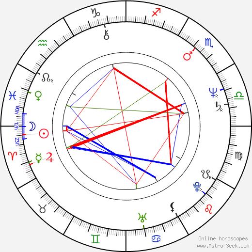 Robert Fox birth chart, Robert Fox astro natal horoscope, astrology