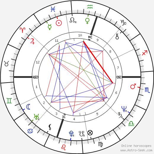 Ronn Moss день рождения гороскоп, Ronn Moss Натальная карта онлайн