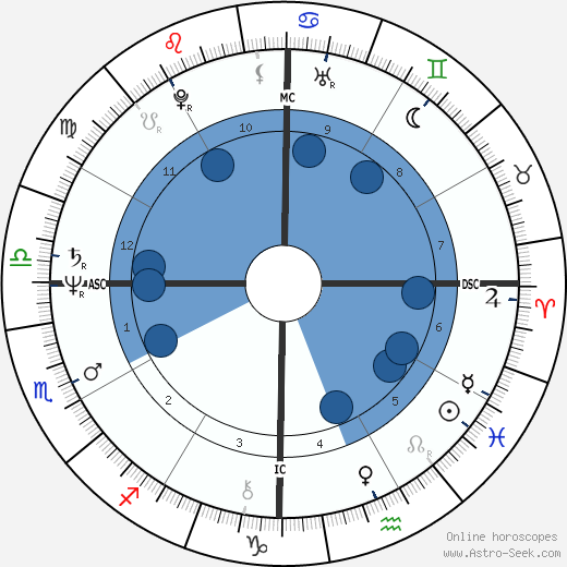 Rudy Fernandez wikipedia, horoscope, astrology, instagram