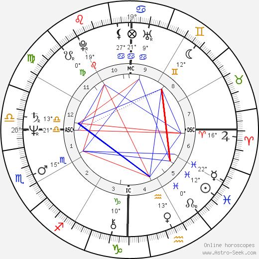Rudy Fernandez birth chart, biography, wikipedia 2020, 2021