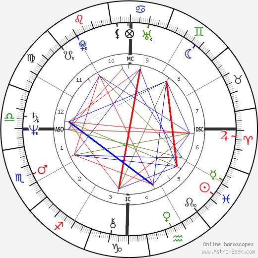 Rudy Fernandez birth chart, Rudy Fernandez astro natal horoscope, astrology