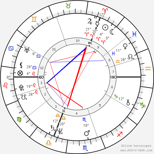 Stephen James Dorrell birth chart, biography, wikipedia 2019, 2020
