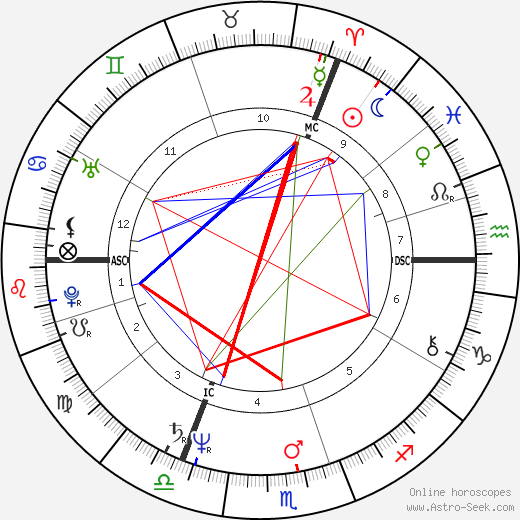 Stephen James Dorrell birth chart, Stephen James Dorrell astro natal horoscope, astrology