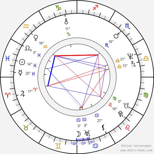 Sylva Legnerová birth chart, biography, wikipedia 2019, 2020