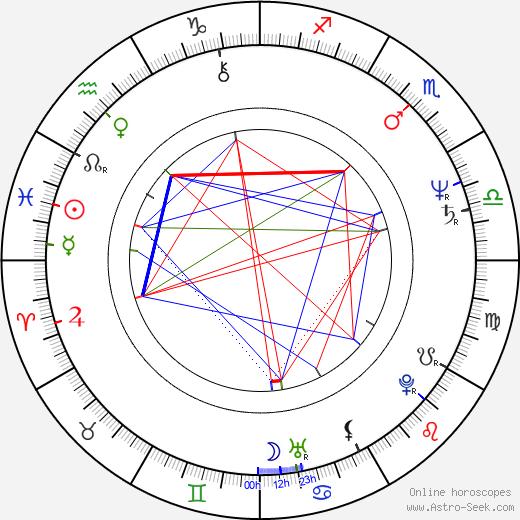 Sylva Legnerová birth chart, Sylva Legnerová astro natal horoscope, astrology