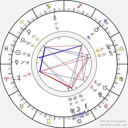 Tarquin Gotch birth chart, biography, wikipedia 2020, 2021